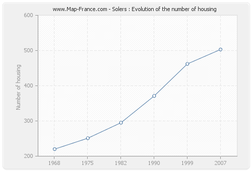 Solers : Evolution of the number of housing