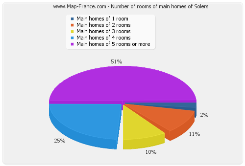 Number of rooms of main homes of Solers
