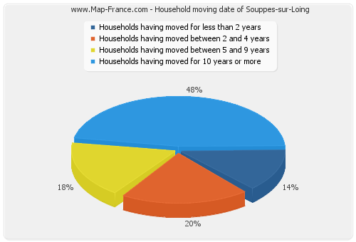Household moving date of Souppes-sur-Loing