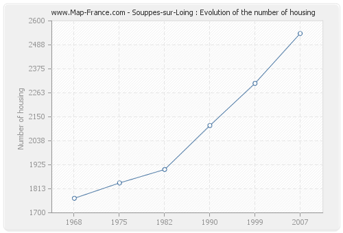 Souppes-sur-Loing : Evolution of the number of housing