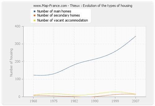 Thieux : Evolution of the types of housing