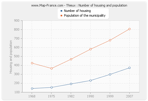 Thieux : Number of housing and population