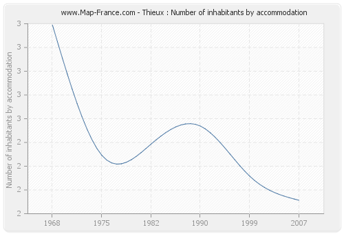 Thieux : Number of inhabitants by accommodation