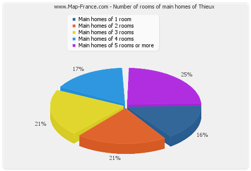 Number of rooms of main homes of Thieux