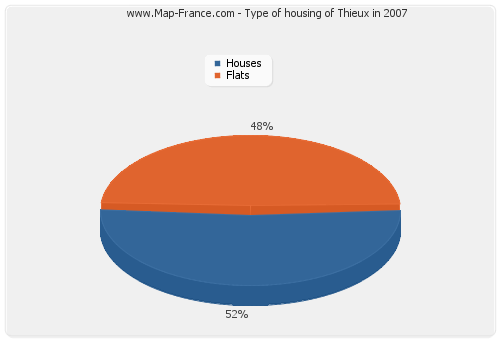 Type of housing of Thieux in 2007