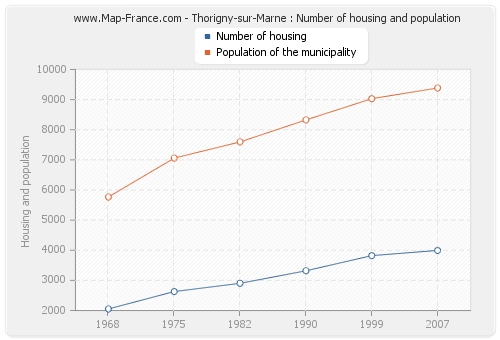 Thorigny-sur-Marne : Number of housing and population