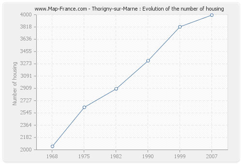 Thorigny-sur-Marne : Evolution of the number of housing