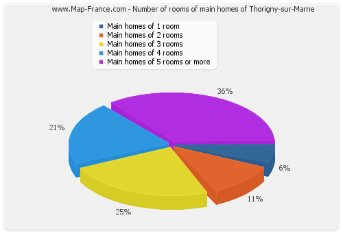 Number of rooms of main homes of Thorigny-sur-Marne