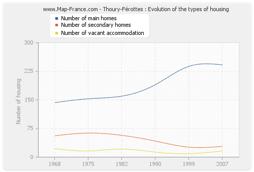 Thoury-Férottes : Evolution of the types of housing