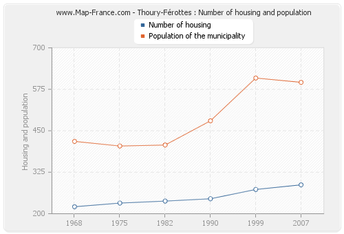 Thoury-Férottes : Number of housing and population