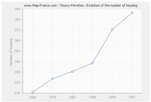 Thoury-Férottes : Evolution of the number of housing