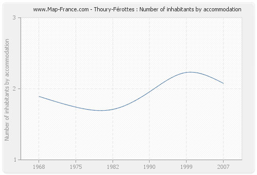 Thoury-Férottes : Number of inhabitants by accommodation