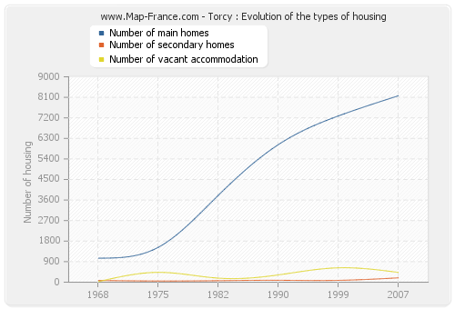 Torcy : Evolution of the types of housing