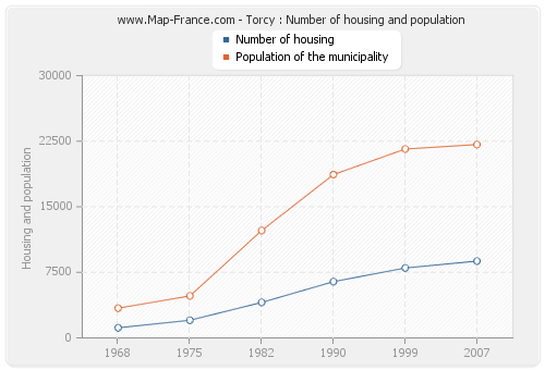 Torcy : Number of housing and population