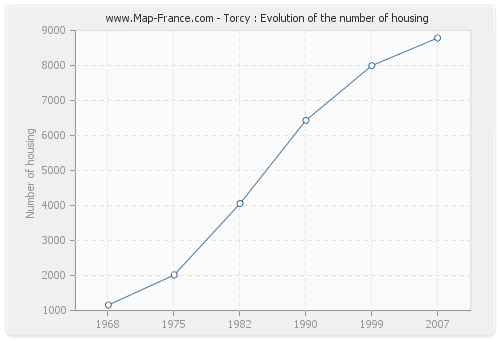 Torcy : Evolution of the number of housing