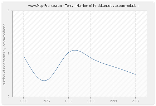 Torcy : Number of inhabitants by accommodation