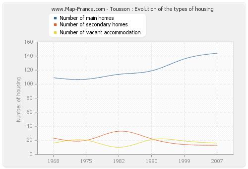 Tousson : Evolution of the types of housing