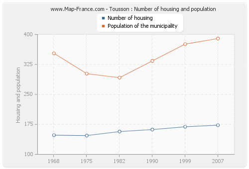 Tousson : Number of housing and population