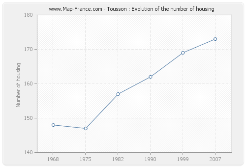 Tousson : Evolution of the number of housing