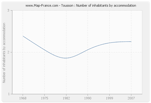 Tousson : Number of inhabitants by accommodation