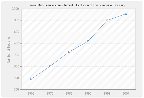 Trilport : Evolution of the number of housing