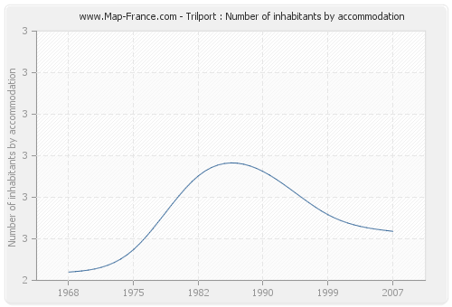 Trilport : Number of inhabitants by accommodation