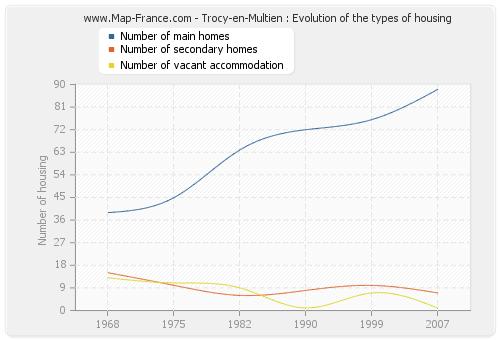 Trocy-en-Multien : Evolution of the types of housing