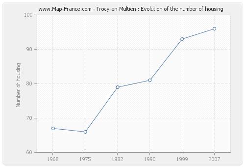 Trocy-en-Multien : Evolution of the number of housing