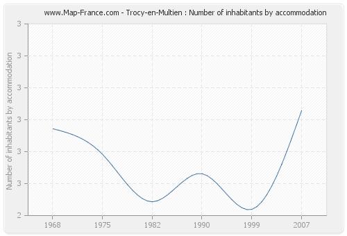 Trocy-en-Multien : Number of inhabitants by accommodation