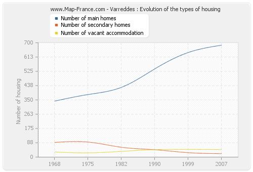 Varreddes : Evolution of the types of housing