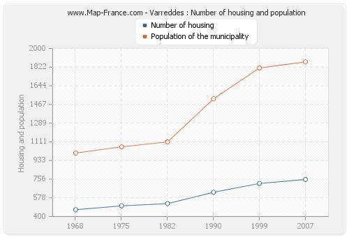 Varreddes : Number of housing and population