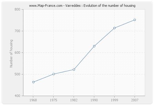 Varreddes : Evolution of the number of housing