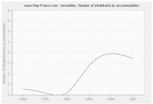 Varreddes : Number of inhabitants by accommodation