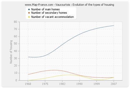 Vaucourtois : Evolution of the types of housing