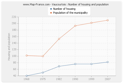 Vaucourtois : Number of housing and population