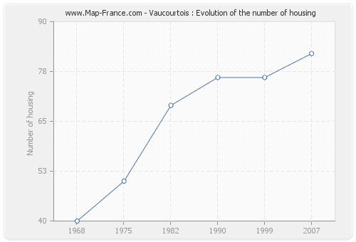 Vaucourtois : Evolution of the number of housing