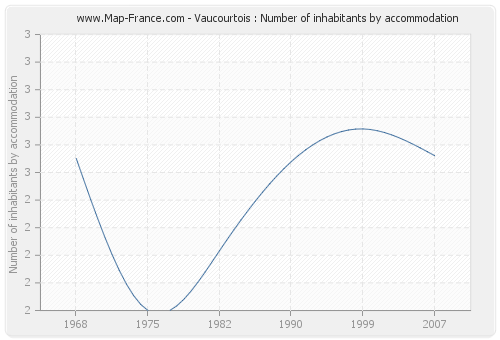 Vaucourtois : Number of inhabitants by accommodation