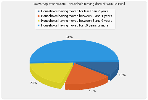 Household moving date of Vaux-le-Pénil