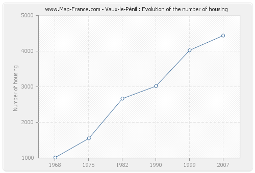 Vaux-le-Pénil : Evolution of the number of housing