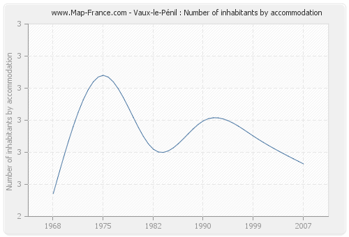 Vaux-le-Pénil : Number of inhabitants by accommodation