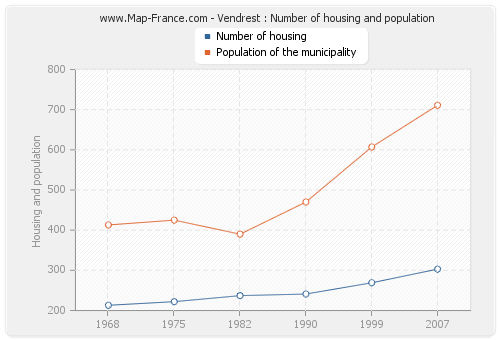Vendrest : Number of housing and population
