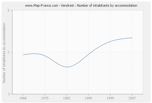 Vendrest : Number of inhabitants by accommodation