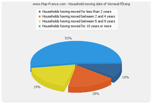 Household moving date of Verneuil-l'Étang