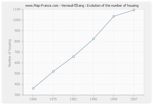 Verneuil-l'Étang : Evolution of the number of housing