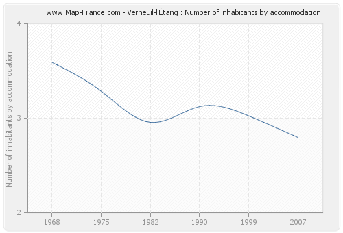 Verneuil-l'Étang : Number of inhabitants by accommodation