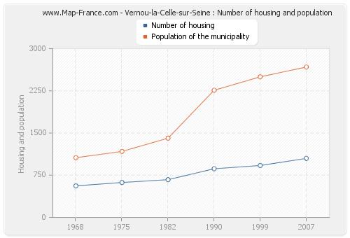 Vernou-la-Celle-sur-Seine : Number of housing and population