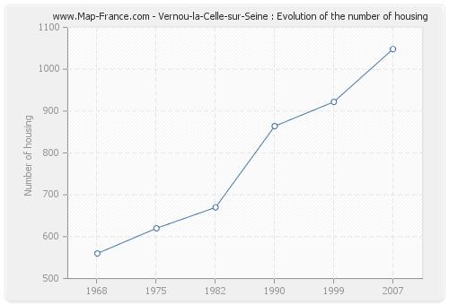 Vernou-la-Celle-sur-Seine : Evolution of the number of housing
