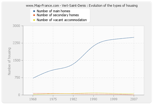Vert-Saint-Denis : Evolution of the types of housing
