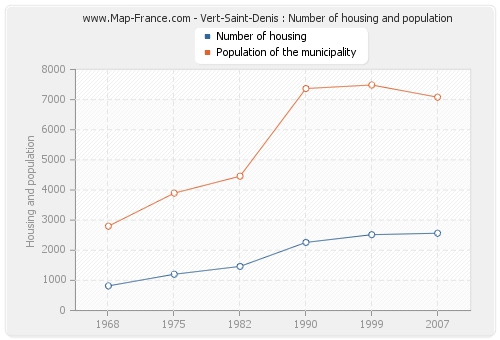 Vert-Saint-Denis : Number of housing and population