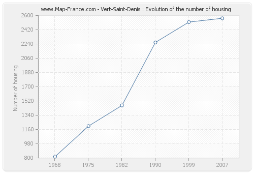 Vert-Saint-Denis : Evolution of the number of housing